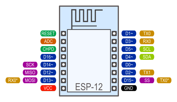 ESP-12 bootloader modes and GPIO state at startup | Robert
