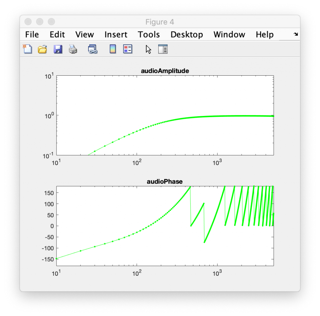 Bode plot of frequency response